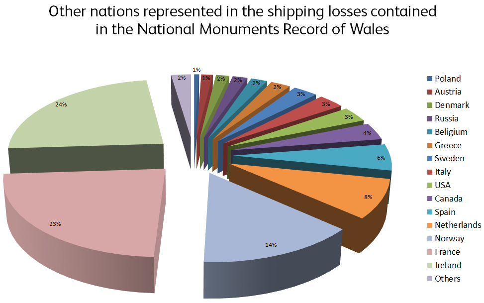 Other nations shipping losses contained in the National Monuments Record of Wales