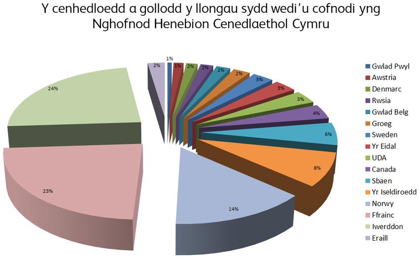 Y cenhedloedd a gollodd y llongau sydd wedi'u cofnodi yng Nghofnod Henebion Cenedlaethol Cymru