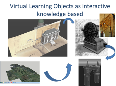 Virtual Learning Object as interactive knowledge based