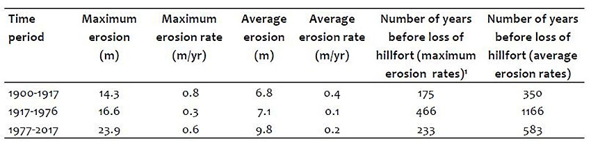Calculated maximum and average erosion magnitudes and rates at Dinas Dinlle