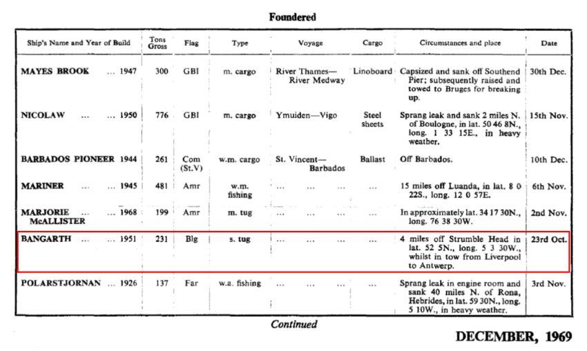 Y cofnod ar gyfer y Bangarth yng Nghofnodion Colledion Lloyd's yn y chwarter yn diweddu 31 Rhagfyr 1969, t.51